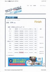 大阪マラソンの正式なタイム~4時間28分20秒